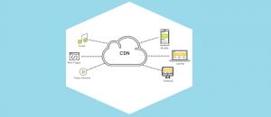 How To Boost Your WordPress Website_CDN