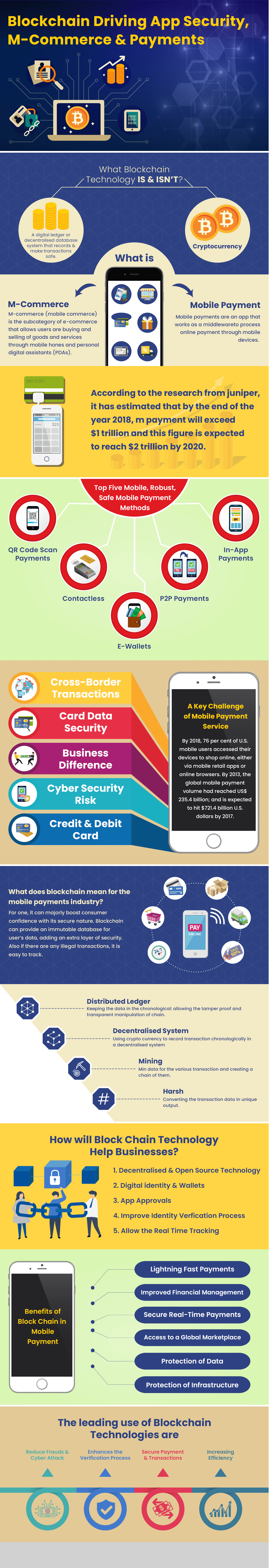 Blockchain Driving App Security, M-Commerce & Payments Infographics