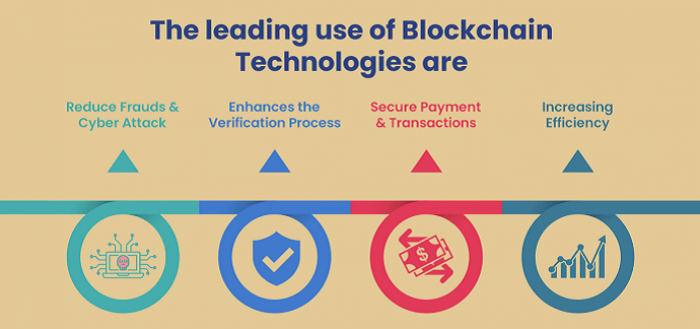 Blockchain Driving App Security, M-Commerce & Payments Infographics_Featured