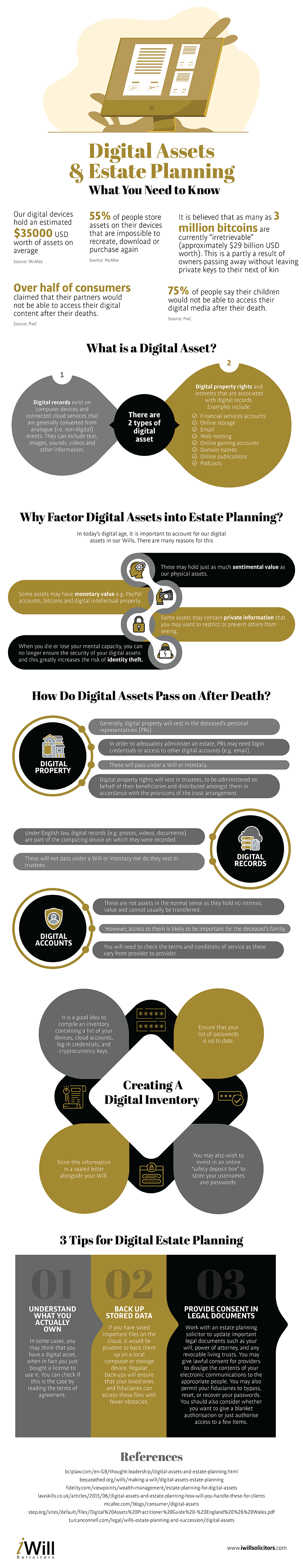Why Digital Assets And Estate Planning Is Important_Infographics