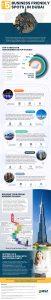 5 Business Spots of Dubai – A Small Guide_Infographics