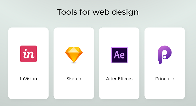 Website Designing Step-By-Step Process, Tools And Types Of Designs_4
