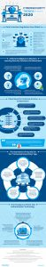 Cybersecurity Trends 2020 You Might Have Missed_Infographics